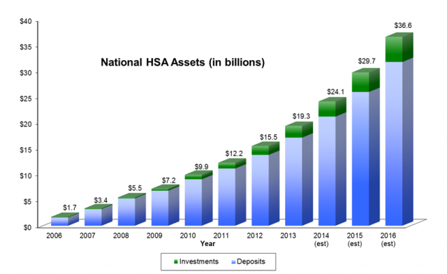 National HSA Assests