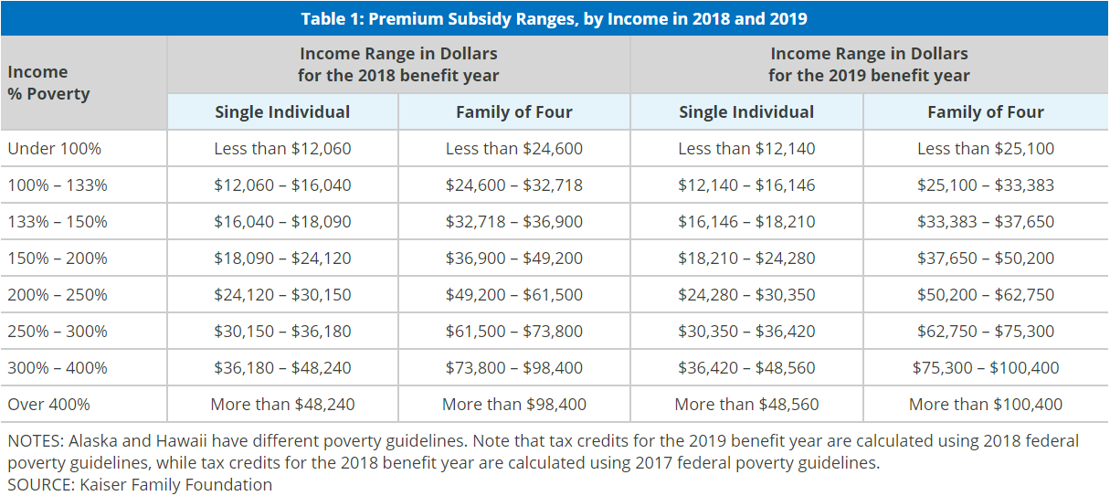 How to Calculate Premium Tax Credits and Subsidies